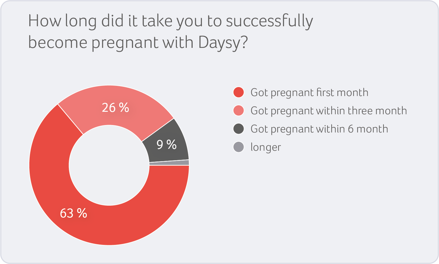 Getting successfully pregnant with Daysy